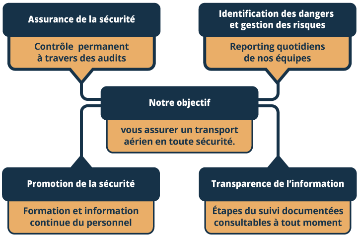 Schéma sécurité air express algeria